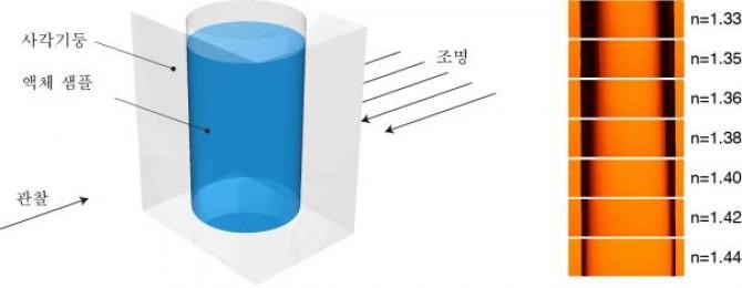 액체 샘플의 굴절률이 증가함에 따라 그림자의 너비가 감소한다. 그림자의 크기와 액체 샘플의 굴절률 간의 관계를 알고 있다면, 미지의 액체 샘플의 굴절률을 예측할 수 있다. - 포항공대 제공